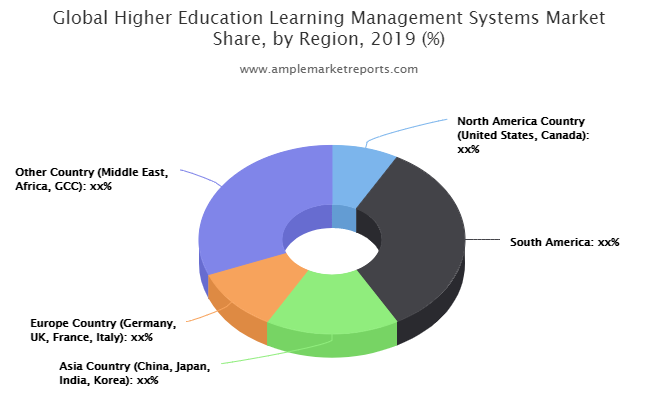 Recent developments to understand the competitive market scenario and Higher Education Learning Management Systems demand