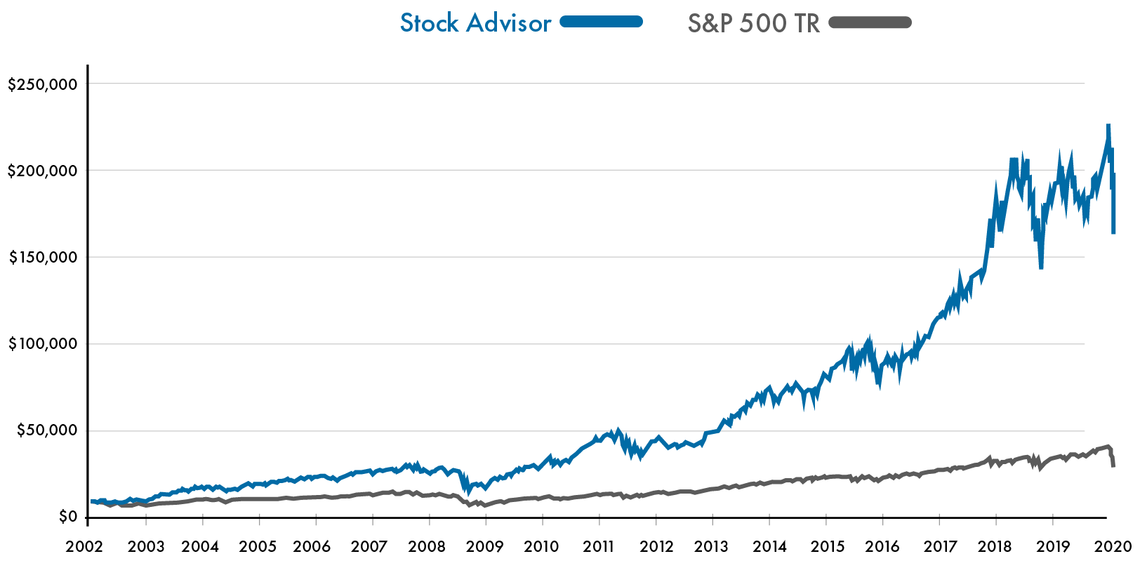 Motley Fools Stock Advisor has out performed the market by over 200% over the last 18 years
